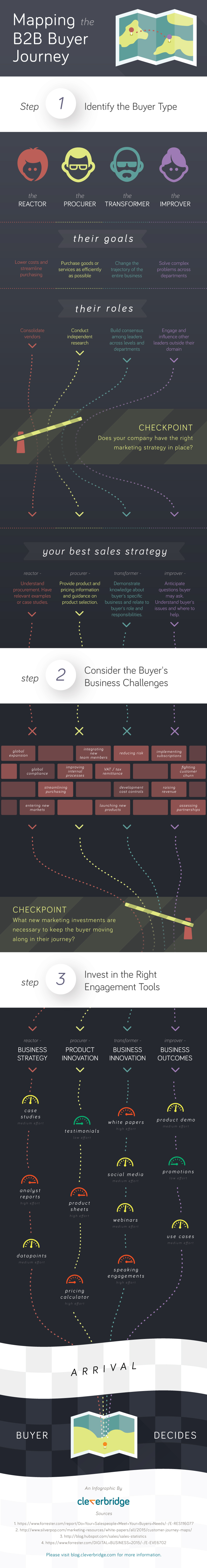 Mapping the B2B Buyer Journey